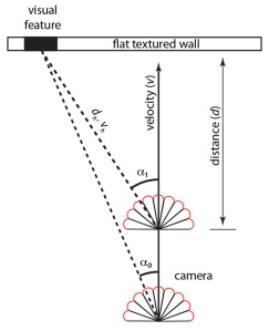 Geometric relationship of the moving camera and a reference object.